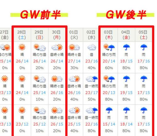 2018GW後半は西日本全域で雨模様