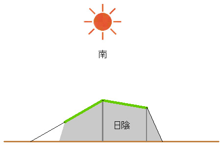 夏キャンプのタープの張り方-図解と実例で日陰について考えてみる