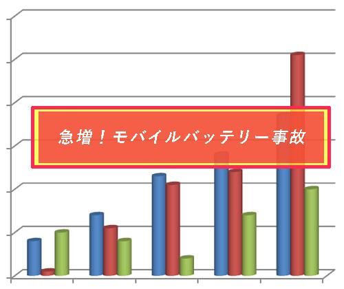 【要注意】モバイルバッテリー事故が急増中